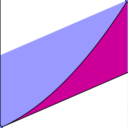 Characteristic ratio for the parabola